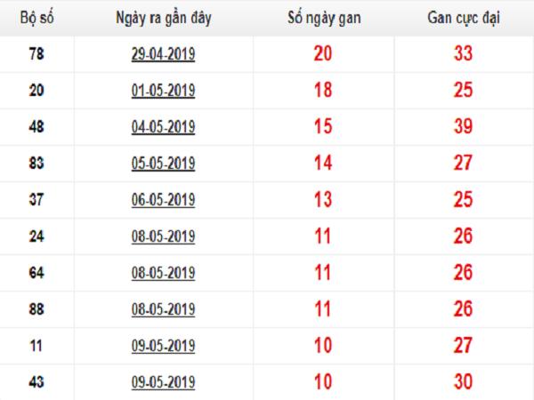 Soi cầu dự đoán ngày 27/05 chính xác 100%