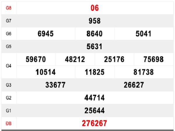 Các chuyên gia nhận định soi cầu lô XSBL ngày 21/05 tỷ lệ trúng cao