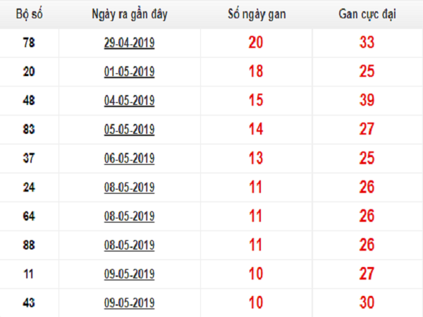 Nhận định cặp xổ số miền bắc ngày 24/07 chính xác