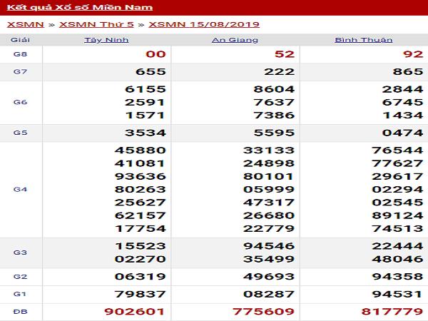 Soi cầu kết quả XSMN ngày 16/08 chính xác