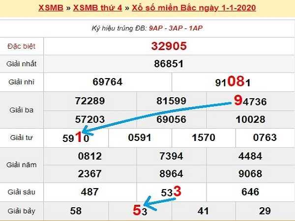 Soi cầu bạch thủ xsmb ngày 02/01 xác suất trúng lớn