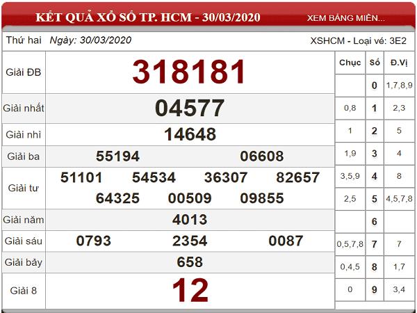 Soi cầu KQXSHCM- xổ số hồ chí minh ngày 04/05/2020