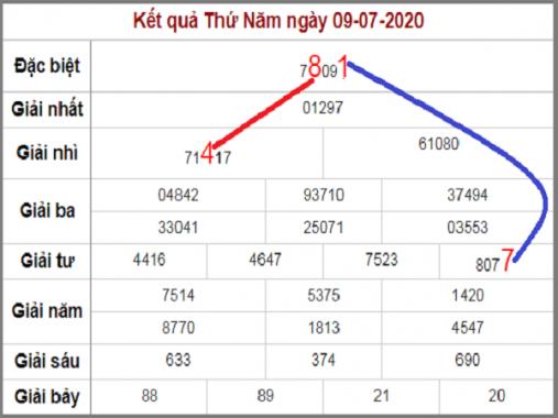 Soi cầu XSMB ngày 10/7/2020, soi cầu xổ số miền Bắc hôm nay