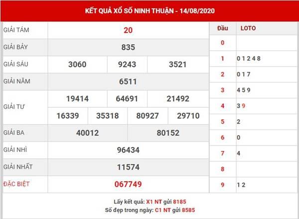 Soi cầu kết quả xổ số Ninh Thuận thứ 6 ngày 21-8-2020