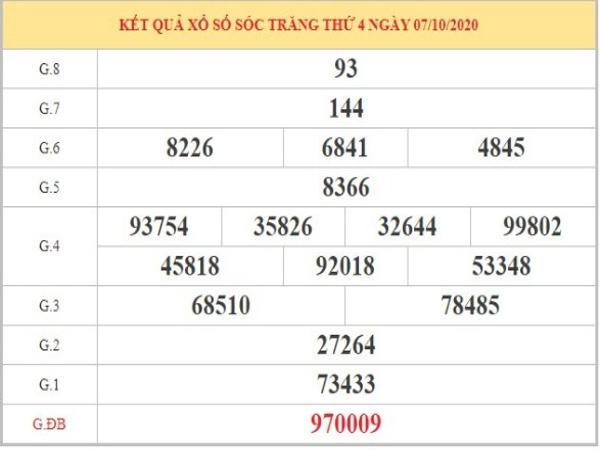 Soi cầu XSST ngày 14/10/2020 thứ 4 dựa trên phân tích KQXSST kỳ trước