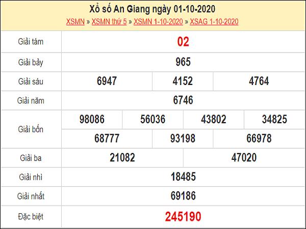 Tổng hợp soi cầu KQXSAG ngày 08/10/2020- xổ số an giang thứ 5