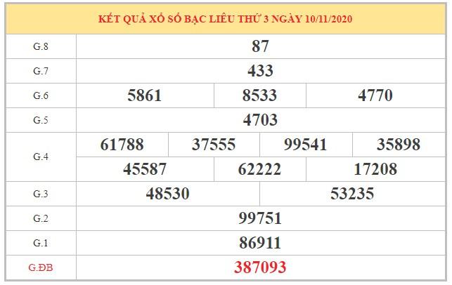 Soi cầu XSBL ngày 17/11/2020 dựa trên kết quả kỳ trước