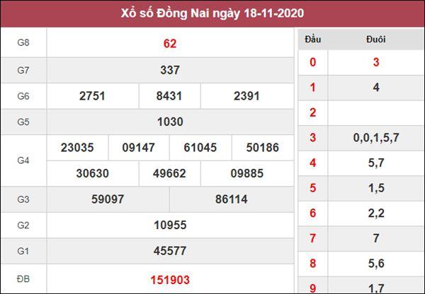 Soi cầu KQXS Đồng Nai 25/11/2020 thứ 4 độ chuẩn xác cao