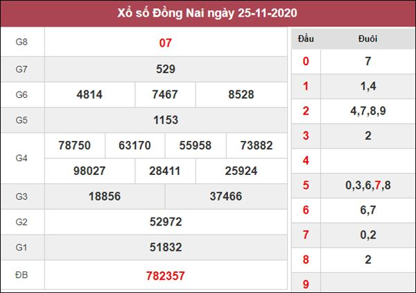 Soi cầu KQXS Đồng Nai 2/12/2020 thứ 4 độ chuẩn xác cao