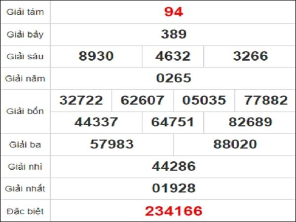 Quay thử xổ số Ninh Thuận ngày 15 tháng 1 năm 2021