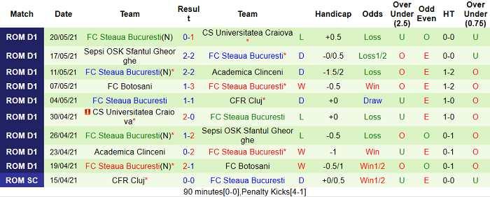 Nhận định tỷ số trận Cluj vs Steaua Bucuresti1